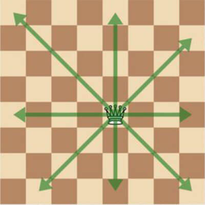 Chess Queen Moves